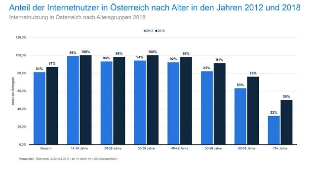 Grafik 1: Quelle: https://de.statista.com/statistik/daten/studie/184967/umfrage/internet-nutzung-in-oesterreich-nach-alter/ (12.06.2019)