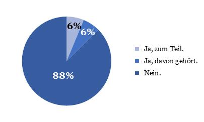 """Abb. 1: Antworten der 16, nach dem Zufallsprinzip auf der Straße angesprochenen Personen. Die Frage lautete: """"Kennen Sie den Kulturentwicklungsplan des Landes Salzburg?"""""""