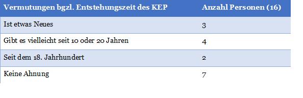 Abb. 3: Vermutungen der Passant*innen zur Entstehungszeit des KEP