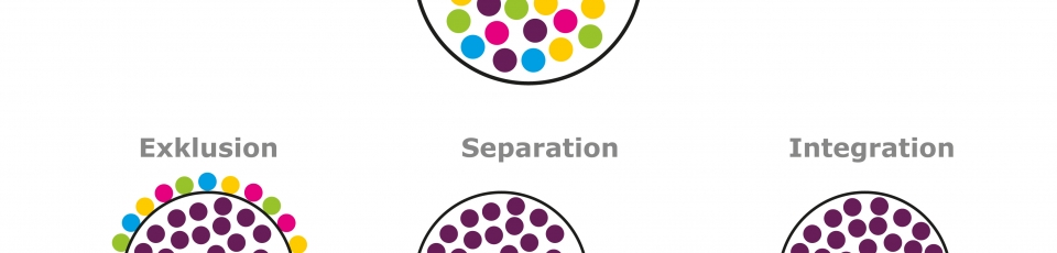 die grafik des vereins knackpunkt veranschaulicht mit kreisen und punkten die begriffe inklusion exklusion separation integration