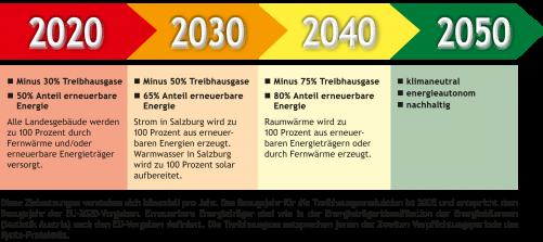 grafik mit zahlen zu treibhausgasen