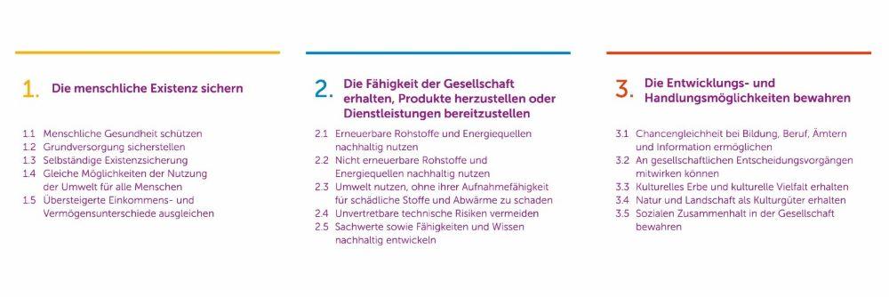 Abbildung 1: Die 15 Regeln des Integrativen Konzeptes Nachhaltiger Entwicklung mit seinen drei generellen Zielen (Seebacher et al. 2019 basierend auf Kopfmüller et al. 2002, S.172)